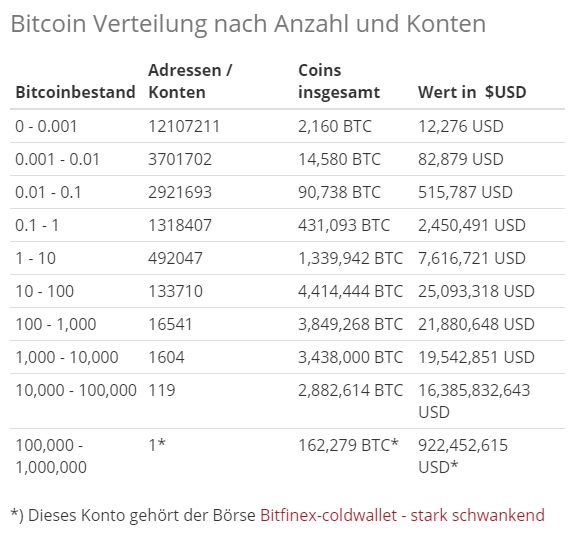 Bitcoin Kontostand
