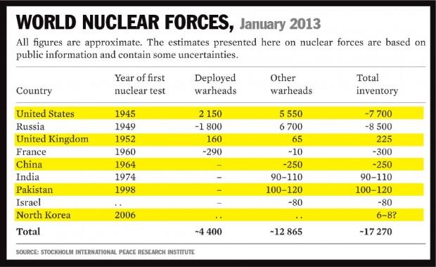 nuclear-figures1-e1447406059454